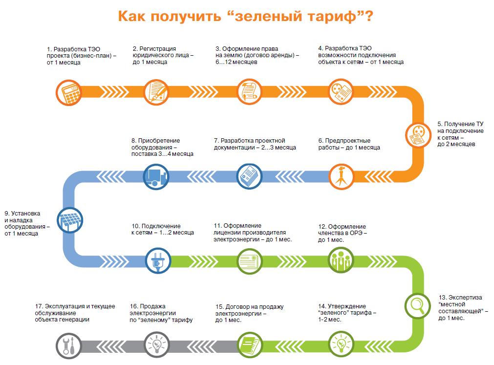 Картинки по запиту зелений тариф для юр осіб