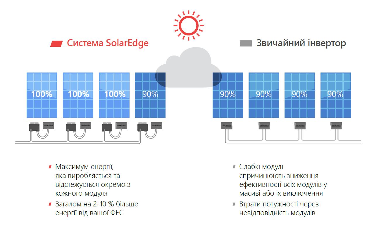 Преимущество сетевых инверторов SolarEdge
