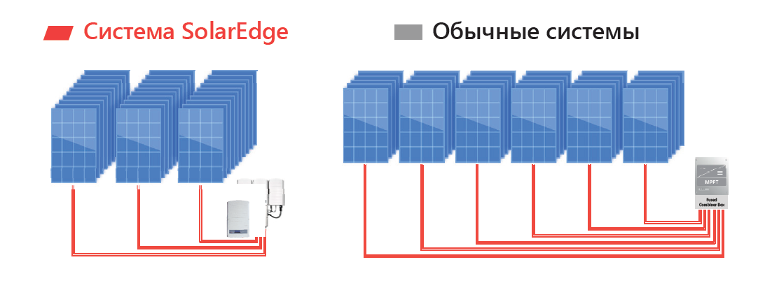 Больше панелей в стринге с инвертором Solar Edge