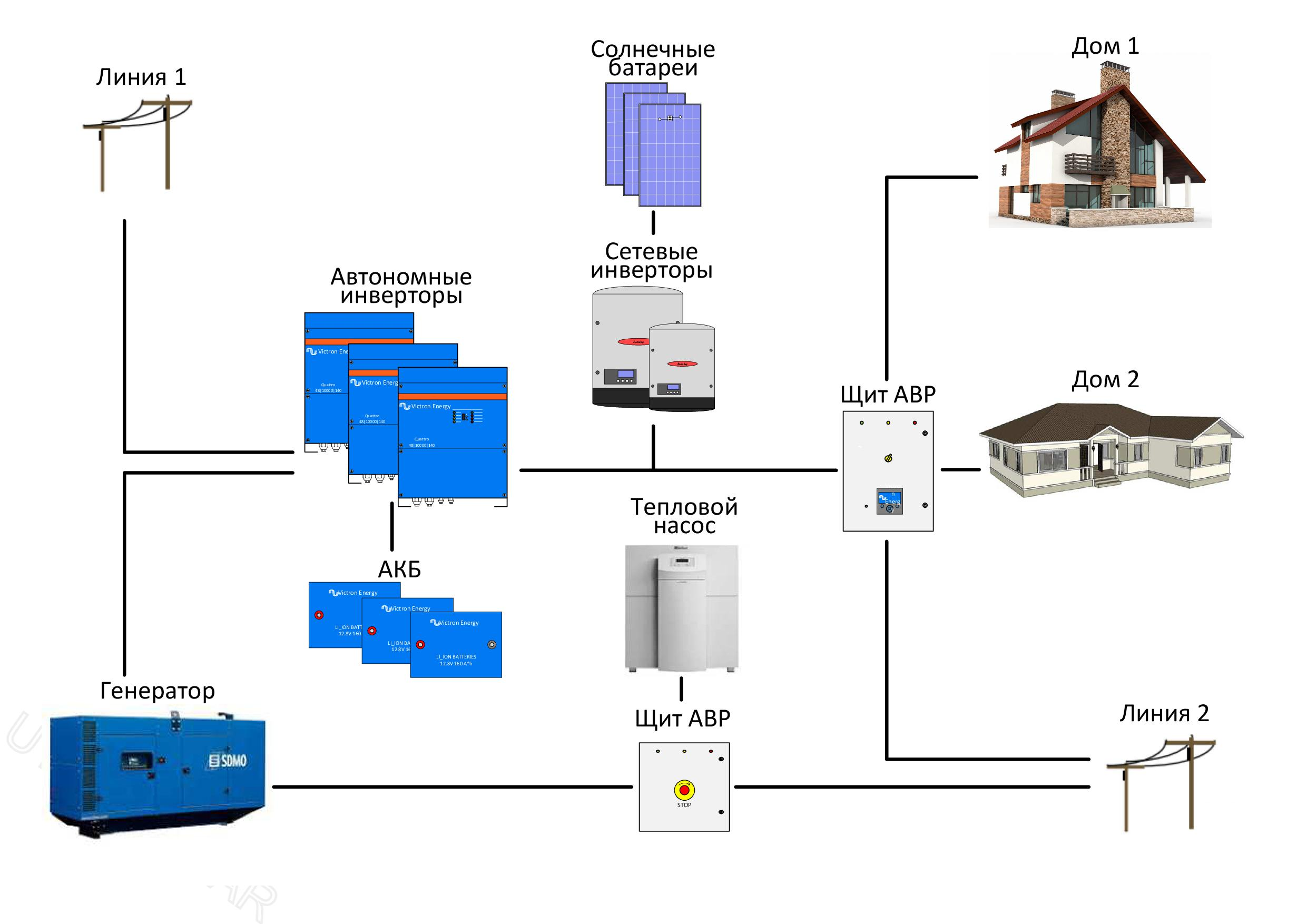 автономное электроснабжение